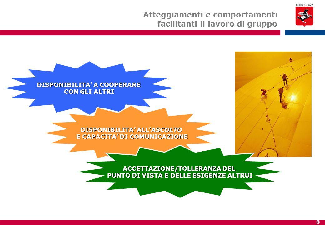 8 DISPONIBILITA' A COOPERARE CON GLI ALTRI DISPONIBILITA' ALL'ASCOLTO E CAPACITA' DI COMUNICAZIONE E CAPACITA' DI COMUNICAZIONE Atteggiamenti e comportamenti facilitanti il lavoro di gruppo ACCETTAZIONE/TOLLERANZA DEL PUNTO DI VISTA E DELLE ESIGENZE ALTRUI