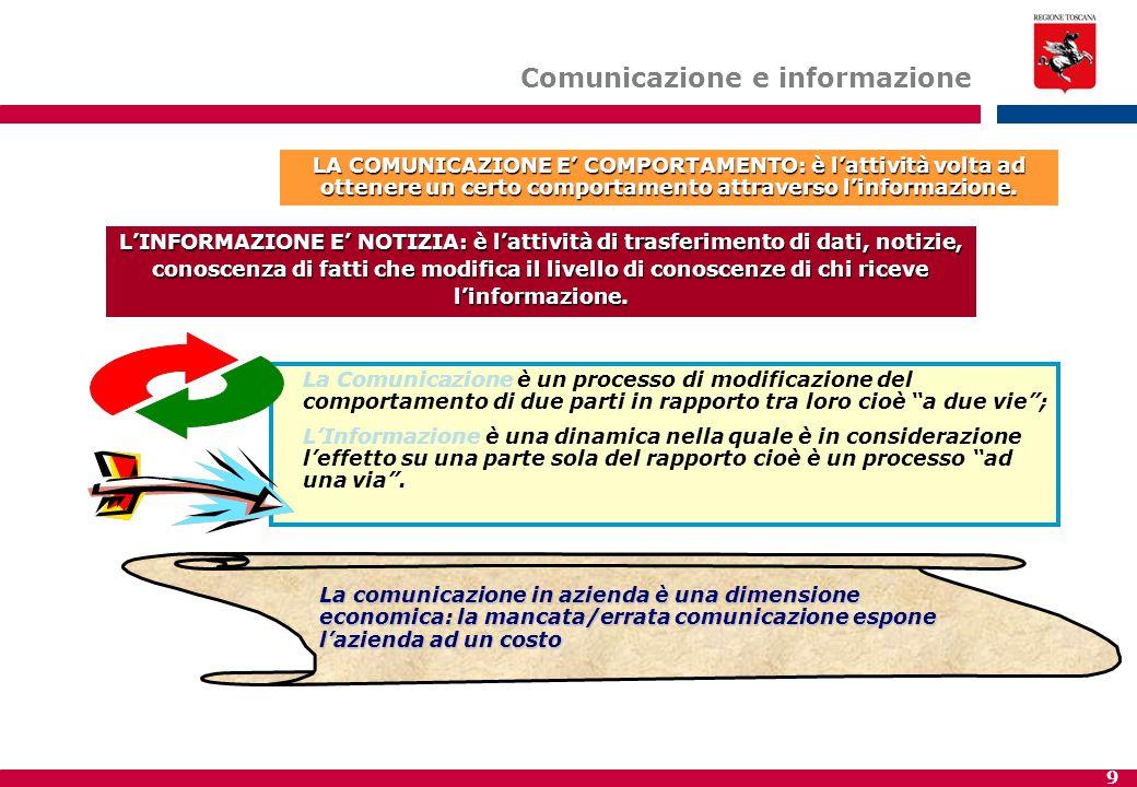 9 L'INFORMAZIONE E' NOTIZIA: è l'attività di trasferimento di dati, notizie, conoscenza di fatti che modifica il livello di conoscenze di chi riceve l'informazione.