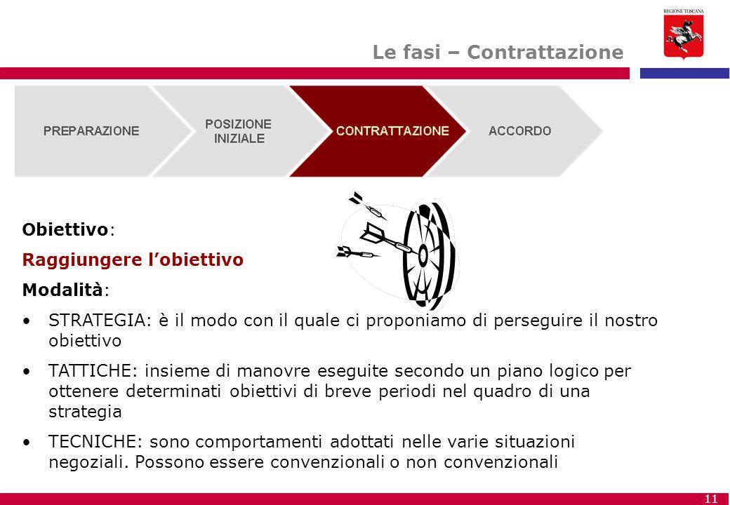 11 Le fasi – Contrattazione Obiettivo: Raggiungere l'obiettivo Modalità: STRATEGIA: è il modo con il quale ci proponiamo di perseguire il nostro obiet