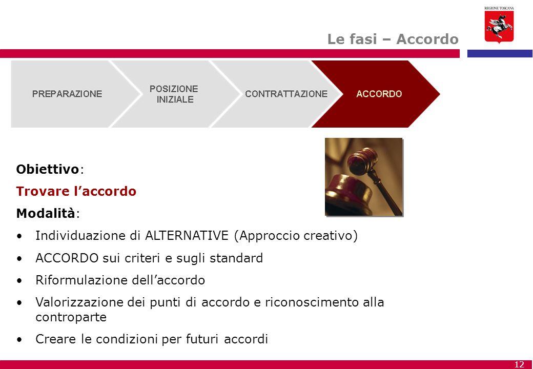 12 Le fasi – Accordo Obiettivo: Trovare l'accordo Modalità: Individuazione di ALTERNATIVE (Approccio creativo) ACCORDO sui criteri e sugli standard Ri