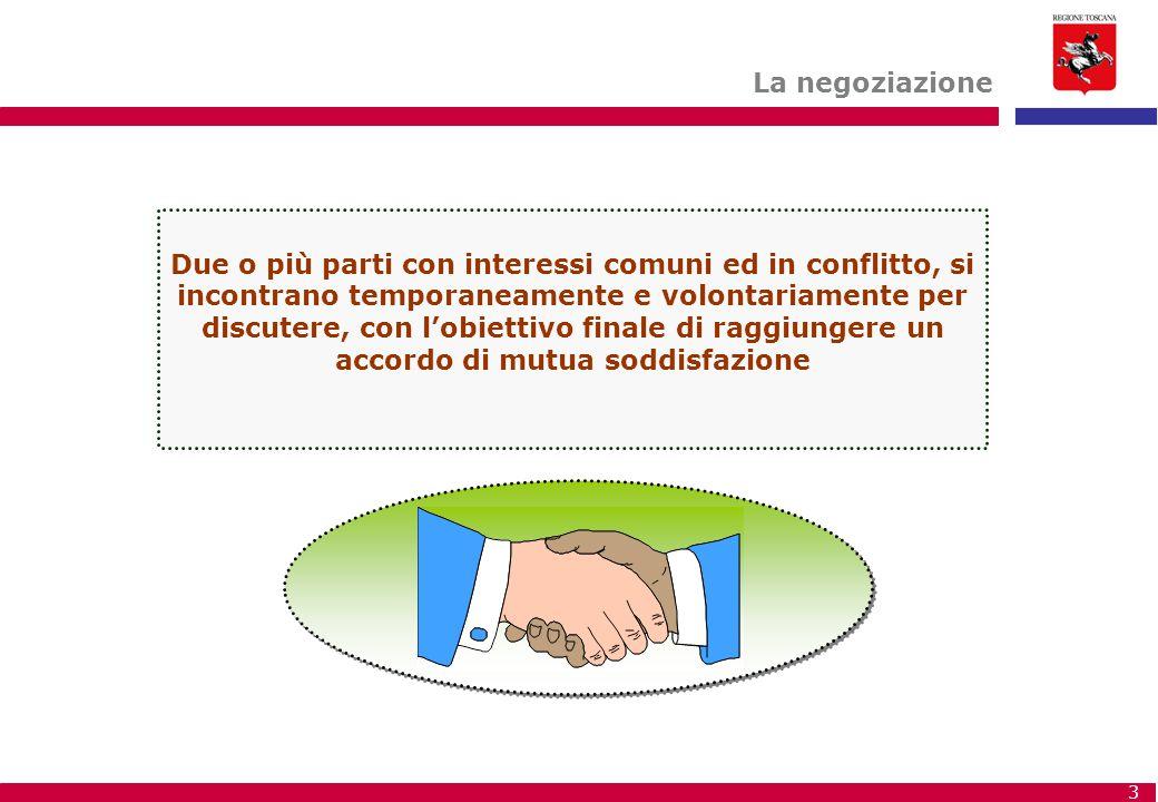 3 Due o più parti con interessi comuni ed in conflitto, si incontrano temporaneamente e volontariamente per discutere, con l'obiettivo finale di raggi