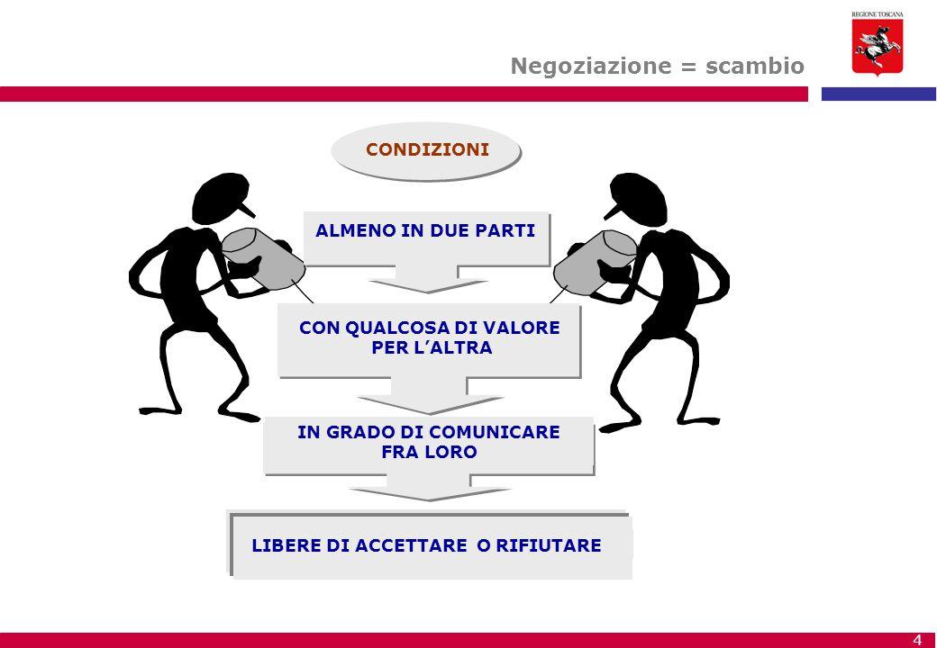 4 Negoziazione = scambio CONDIZIONI ALMENO IN DUE PARTI CON QUALCOSA DI VALORE PER L'ALTRA IN GRADO DI COMUNICARE FRA LORO LIBERE DI ACCETTARE O RIFIU