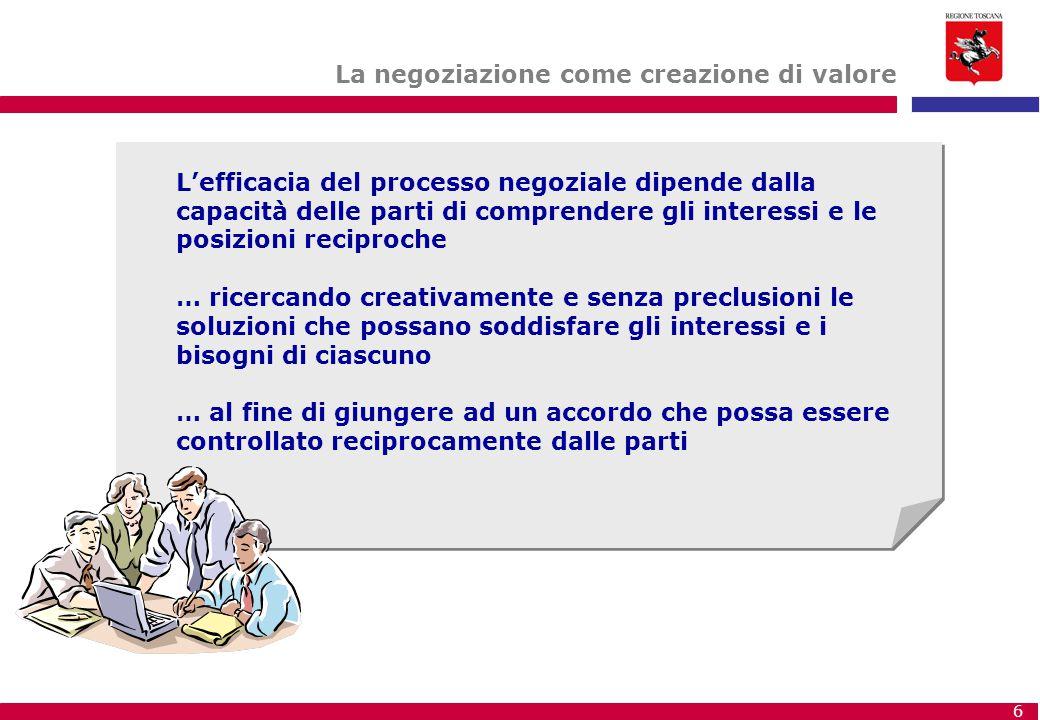 6 L'efficacia del processo negoziale dipende dalla capacità delle parti di comprendere gli interessi e le posizioni reciproche … ricercando creativame