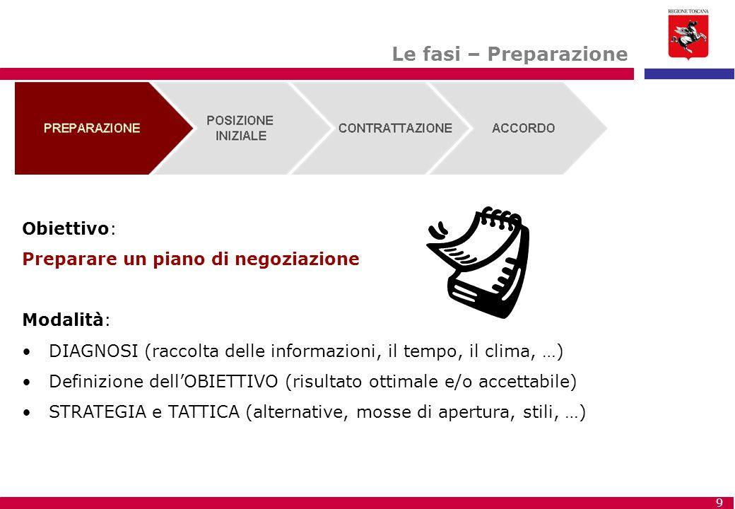 9 Le fasi – Preparazione Obiettivo: Preparare un piano di negoziazione Modalità: DIAGNOSI (raccolta delle informazioni, il tempo, il clima, …) Definiz