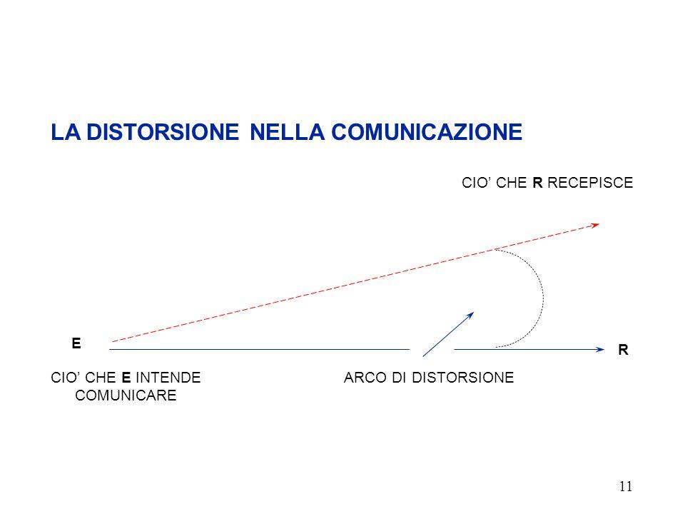 10 CONDIZIONI PER L'EFFICACIA DELLA COMUNICAZIONE PREPARAZIONE DELLA COMUNICAZIONE DEFINIRE I CONFINI TENER CONTO DEL PUBBLICO ORGANIZZARE LE INFORMAZ