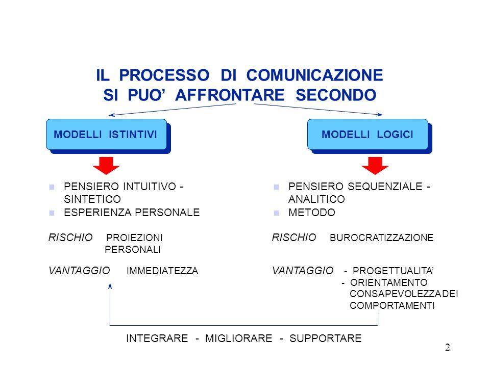 62 1.Migliori opportunità di informazione e di riconoscimento dei problemi 2.