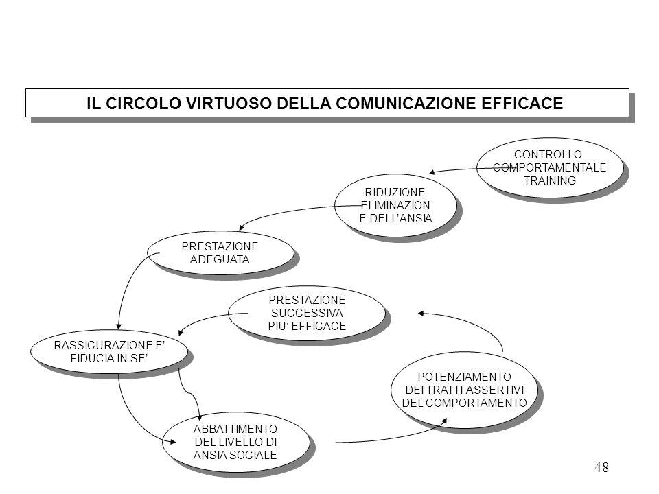 47 IL CIRCOLO VIZIOSO DELLA COMUNICAZIONE INEFFICACE ASSENZA DI CONTROLLO COMPORTAMENTALE ASSENZA DI CONTROLLO COMPORTAMENTALE ANSIA PRESTAZIONE INADE