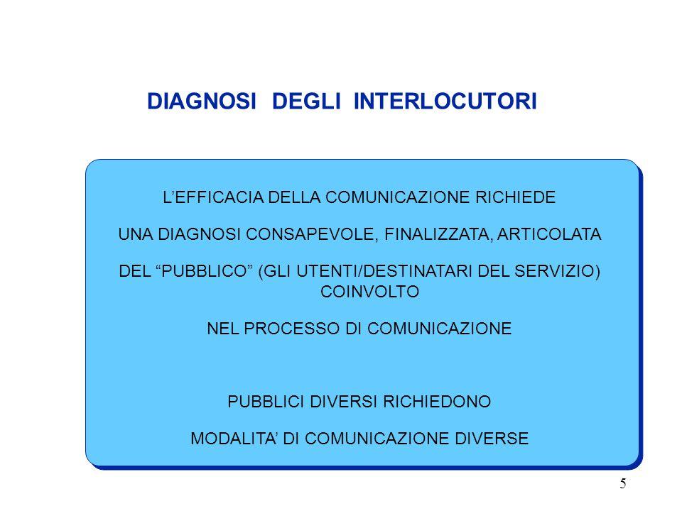 5 DIAGNOSI DEGLI INTERLOCUTORI L'EFFICACIA DELLA COMUNICAZIONE RICHIEDE UNA DIAGNOSI CONSAPEVOLE, FINALIZZATA, ARTICOLATA DEL PUBBLICO (GLI UTENTI/DESTINATARI DEL SERVIZIO) COINVOLTO NEL PROCESSO DI COMUNICAZIONE PUBBLICI DIVERSI RICHIEDONO MODALITA' DI COMUNICAZIONE DIVERSE