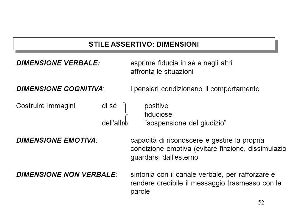 """51 MANIFESTAZIONI DEL COMPORTAMENTO """"ASSERTIVO"""" Le dimensioni e le azioni MANIFESTAZIONI DEL COMPORTAMENTO """"ASSERTIVO"""" Le dimensioni e le azioni"""