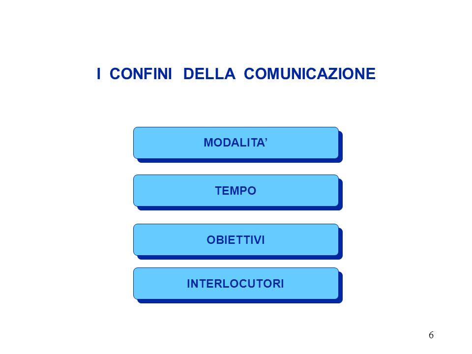 6 I CONFINI DELLA COMUNICAZIONE MODALITA' TEMPO INTERLOCUTORI OBIETTIVI