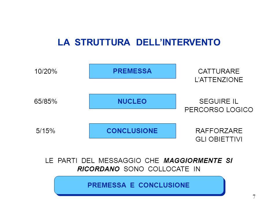 7 LA STRUTTURA DELL'INTERVENTO PREMESSA E CONCLUSIONE 10/20% PREMESSA CATTURARE L'ATTENZIONE 65/85% NUCLEO SEGUIRE IL PERCORSO LOGICO 5/15% CONCLUSIONE RAFFORZARE GLI OBIETTIVI LE PARTI DEL MESSAGGIO CHE MAGGIORMENTE SI RICORDANO SONO COLLOCATE IN