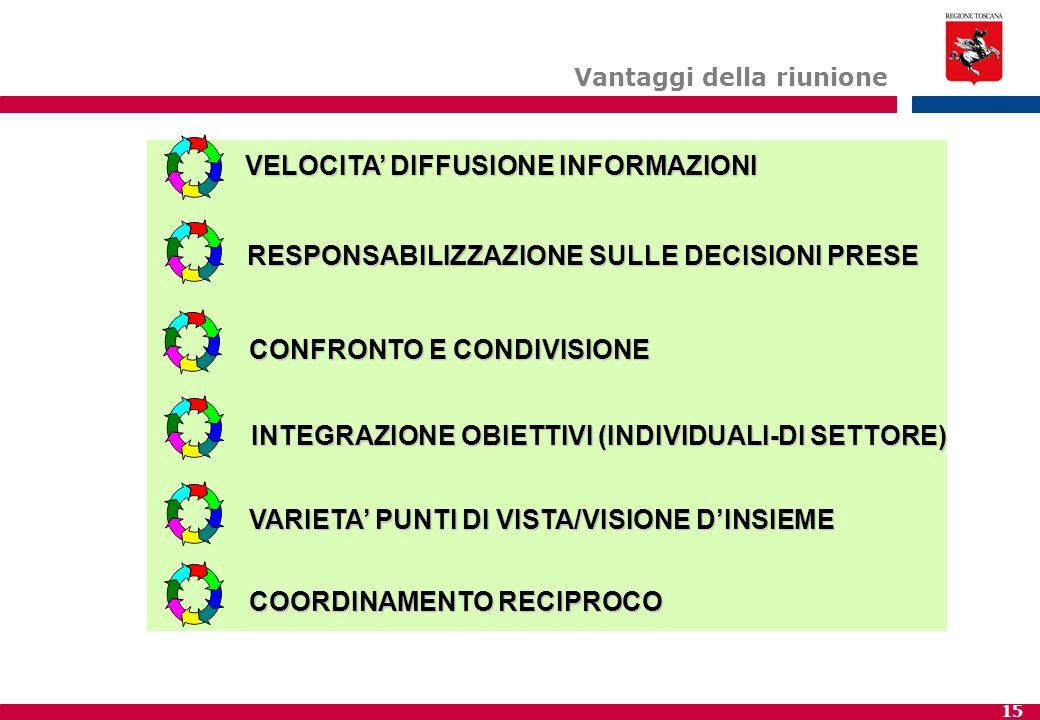 15 Vantaggi della riunione VELOCITA' DIFFUSIONE INFORMAZIONI RESPONSABILIZZAZIONE SULLE DECISIONI PRESE CONFRONTO E CONDIVISIONE INTEGRAZIONE OBIETTIV