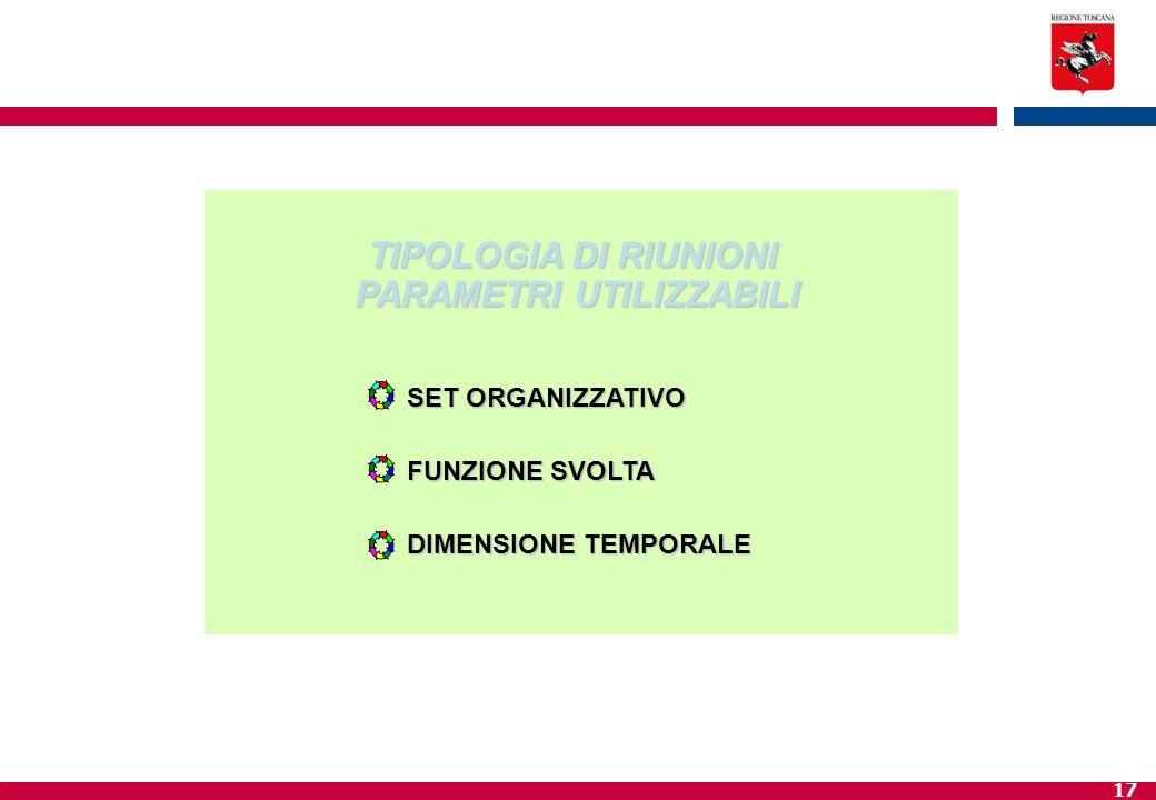 17 TIPOLOGIA DI RIUNIONI PARAMETRI UTILIZZABILI SET ORGANIZZATIVO FUNZIONE SVOLTA DIMENSIONE TEMPORALE