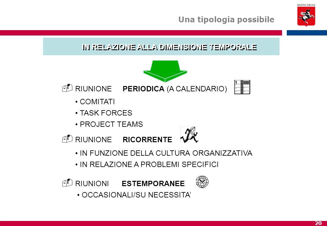20  RIUNIONEPERIODICA(A CALENDARIO) COMITATI TASK FORCES PROJECT TEAMS  RIUNIONERICORRENTE IN FUNZIONE DELLA CULTURA ORGANIZZATIVA IN RELAZIONE A PR