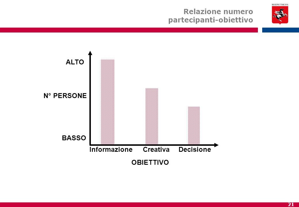 21 ALTO N° PERSONE BASSO InformazioneCreativaDecisione OBIETTIVO Relazione numero partecipanti-obiettivo