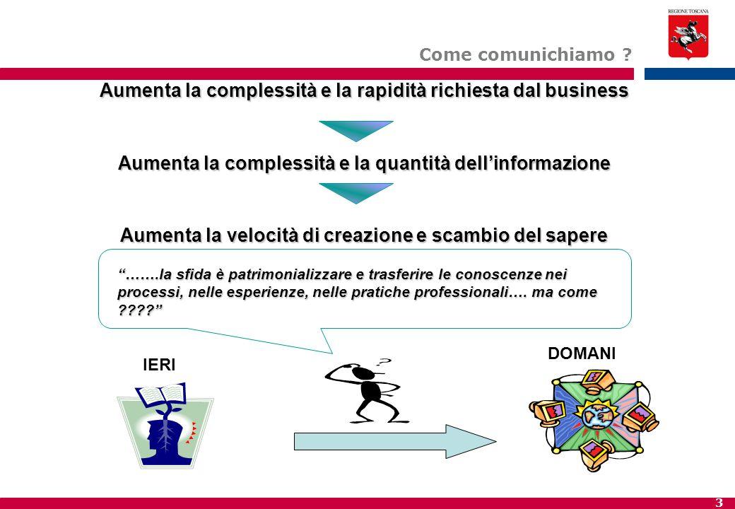 3 Aumenta la complessità e la rapidità richiesta dal business Aumenta la complessità e la quantità dell'informazione Aumenta la velocità di creazione