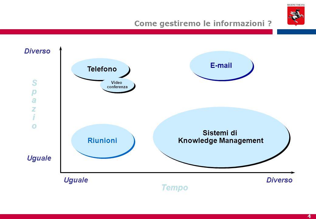 5 E-mail Riunioni Telefono Tempo Info strutturataInfo strutturata Molto Poco RealeDifferito Sistemi di Knowledge Management Sistemi di Knowledge Management Video conferenza Video conferenza Come gestiremo le informazioni ?