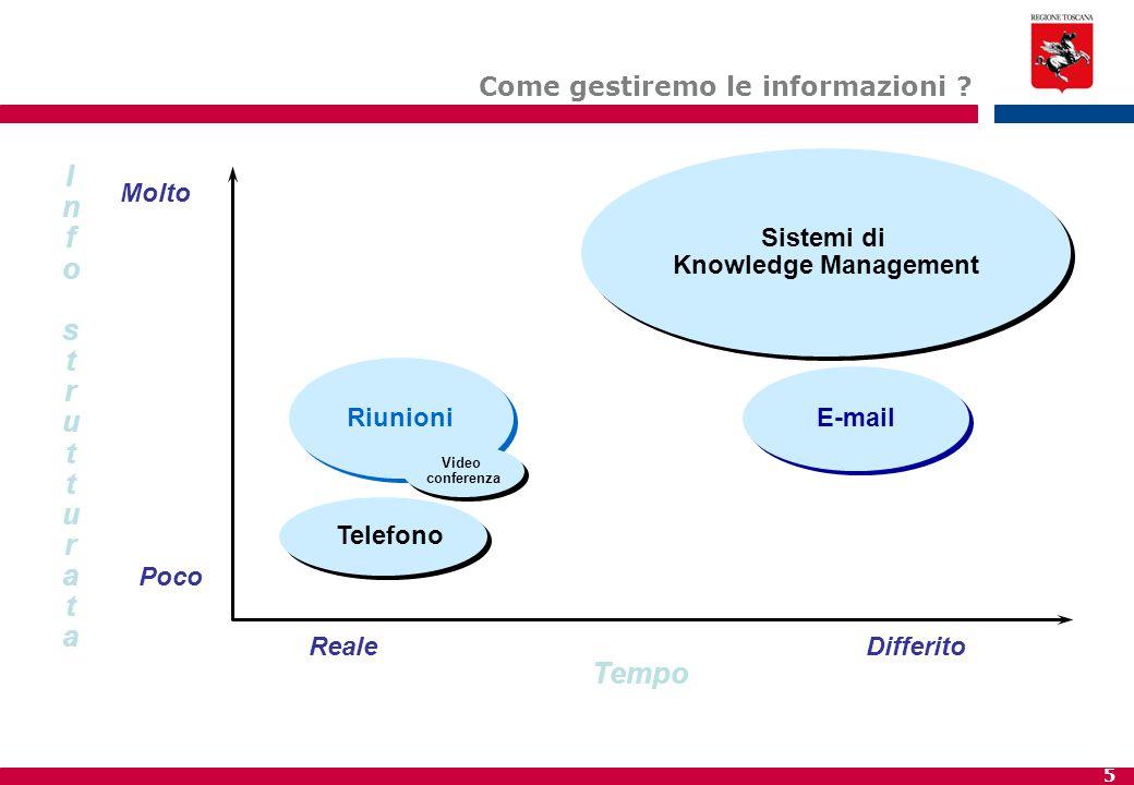 5 E-mail Riunioni Telefono Tempo Info strutturataInfo strutturata Molto Poco RealeDifferito Sistemi di Knowledge Management Sistemi di Knowledge Manag