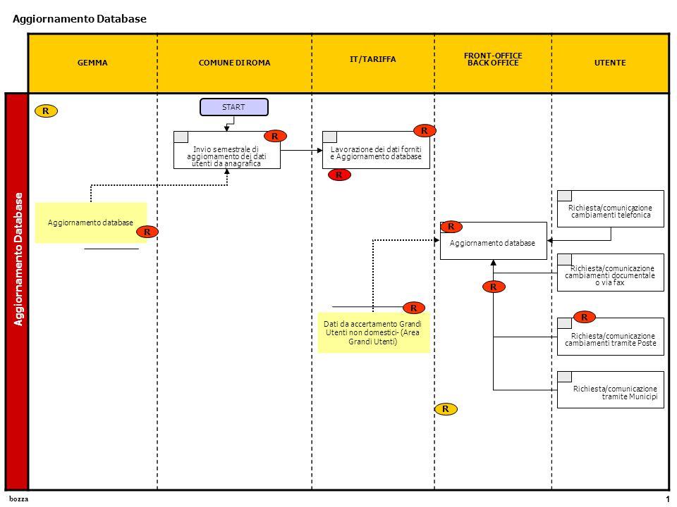 bozza 1 GEMMACOMUNE DI ROMA IT/TARIFFA FRONT-OFFICE BACK OFFICEUTENTE Aggiornamento Database Lavorazione dei dati forniti e Aggiornamento database Invio semestrale di aggiornamento dei dati utenti da anagrafica \ START Aggiornamento database R Aggiornamento Database R Richiesta/comunicazione cambiamenti telefonica Aggiornamento database Dati da accertamento Grandi Utenti non domestici- (Area Grandi Utenti) R R R Richiesta/comunicazione cambiamenti documentale o via fax Richiesta/comunicazione tramite Municipi Richiesta/comunicazione cambiamenti tramite Poste R R R R R