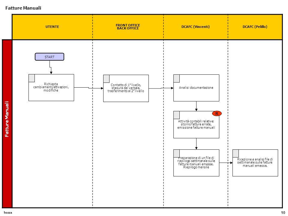 bozza 10 UTENTE FRONT OFFICE BACK OFFICE DCAFC (Vincenti)DCAFC (Pelillo) Fatture Manuali Richiesta cambiamenti/attivazioni, modifiche START Contatto d