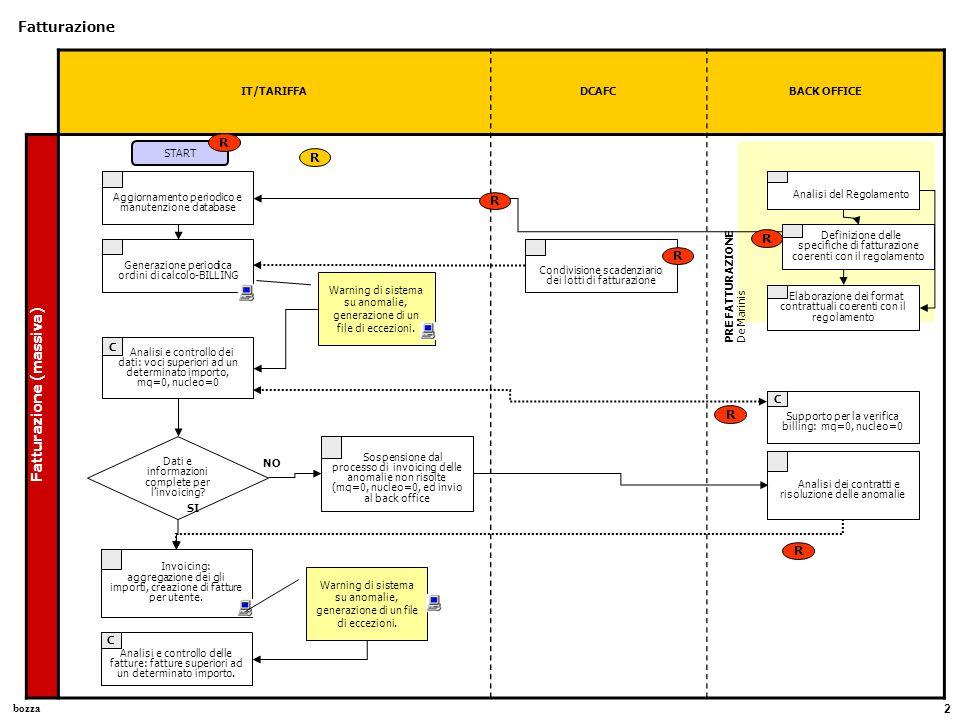 bozza 2 IT/TARIFFADCAFCBACK OFFICE Fatturazione Fatturazione (massiva) Aggiornamento periodico e manutenzione database Generazione periodica ordini di calcolo-BILLING Analisi e controllo dei dati: voci superiori ad un determinato importo, mq=0, nucleo=0 C Invoicing: aggregazione dei gli importi, creazione di fatture per utente.