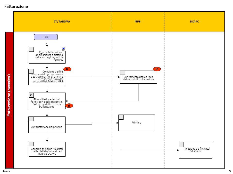 bozza 3 IT/TARIFFAMPSDCAFC Fatturazione Fatturazione (massiva) Z_post fatturazione: abbinamento a sistema delle voci agli importi in fattura. Caricame