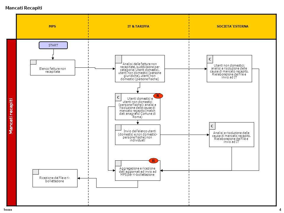 bozza 5 MPSDCAFC- GESTIONE OPERATIVA INCASSIDCAFC Gestione Incassi Monitoraggio Incassi Invio Report giornaliero incassi totali per lotti START Analisi dei dati e elaborazione di un file excel di riepilogo degli incassi in percentuale al carico totale C R Invio giornaliero del file di riepilogo incassi Ricezione e analisi del file di riepilogo incassi Registrazione Incassi Invio Report analitici incassi (parziali e totali) secondo scadenze contrattuali (dal 2005 dopo 10gg dall'incasso) Caricamento dei dati prima in ambiente di test poi in SAP Analisi e risoluzione di anomalie (bloccanti e non bloccanti).