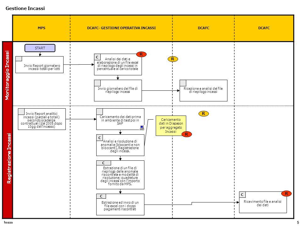bozza 6 DCAFC (Vincenti) DCAFC (Pelillo) MPS Gestione Rimborsi Rimborsi per doppi pagamenti Ricevimento file dei doppi pagamenti estratto da SAP START Rimborsi per cessazione Analisi documentale per i rimborsi > 50 €.