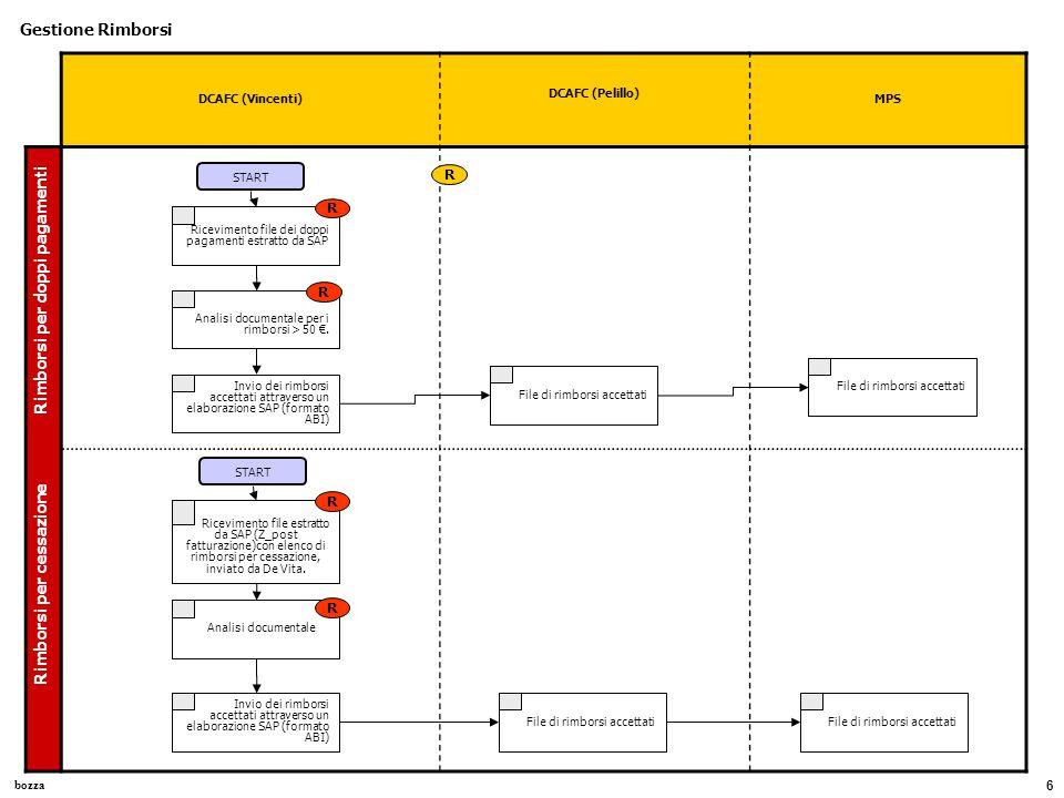 bozza 6 DCAFC (Vincenti) DCAFC (Pelillo) MPS Gestione Rimborsi Rimborsi per doppi pagamenti Ricevimento file dei doppi pagamenti estratto da SAP START