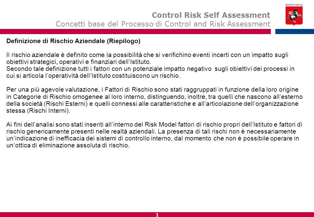 11 Definizione di Rischio Aziendale (Riepilogo) Il rischio aziendale è definito come la possibilità che si verifichino eventi incerti con un impatto sugli obiettivi strategici, operativi e finanziari dell'Istituto.