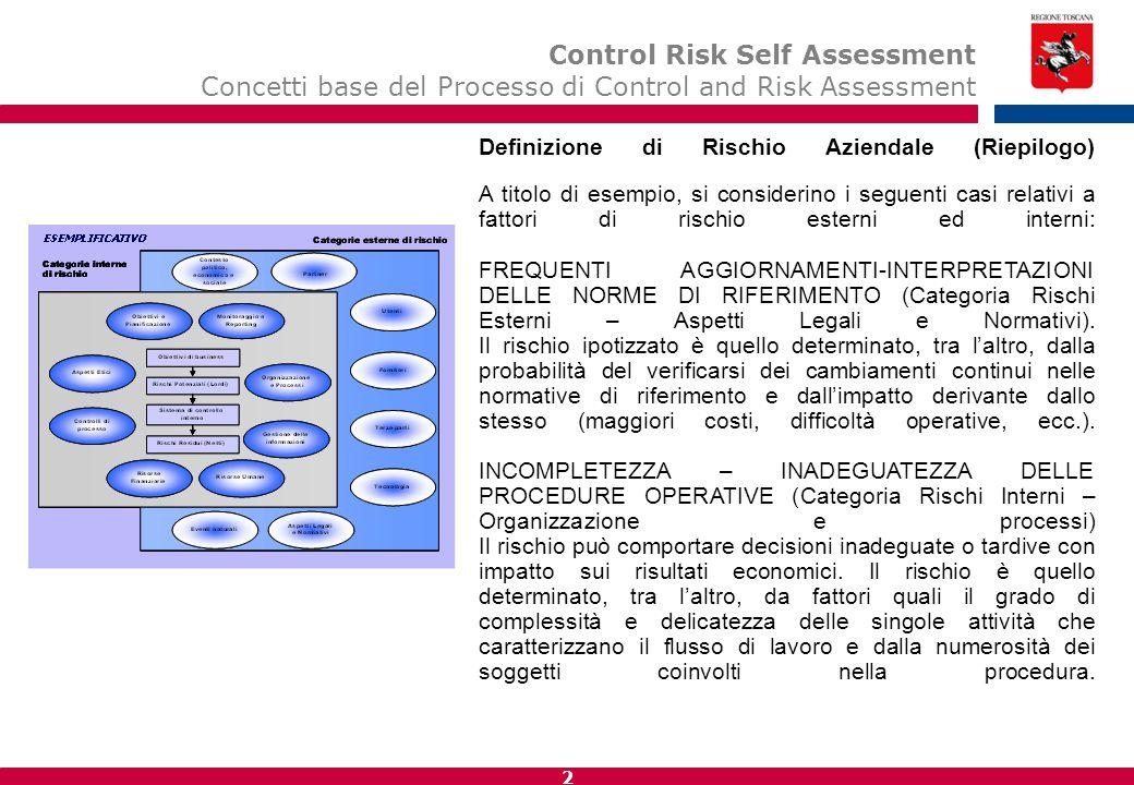 12 Definizione di Rischio Aziendale (Riepilogo) A titolo di esempio, si considerino i seguenti casi relativi a fattori di rischio esterni ed interni: