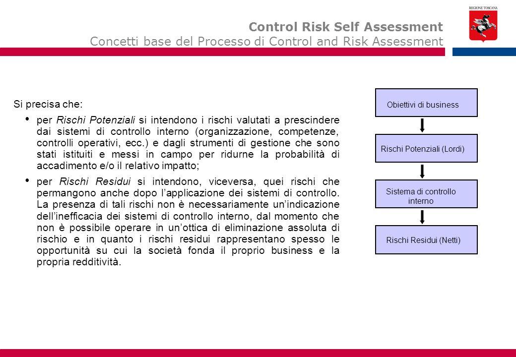 13 Control Risk Self Assessment Concetti base del Processo di Control and Risk Assessment Si precisa che: per Rischi Potenziali si intendono i rischi valutati a prescindere dai sistemi di controllo interno (organizzazione, competenze, controlli operativi, ecc.) e dagli strumenti di gestione che sono stati istituiti e messi in campo per ridurne la probabilità di accadimento e/o il relativo impatto; per Rischi Residui si intendono, viceversa, quei rischi che permangono anche dopo l'applicazione dei sistemi di controllo.