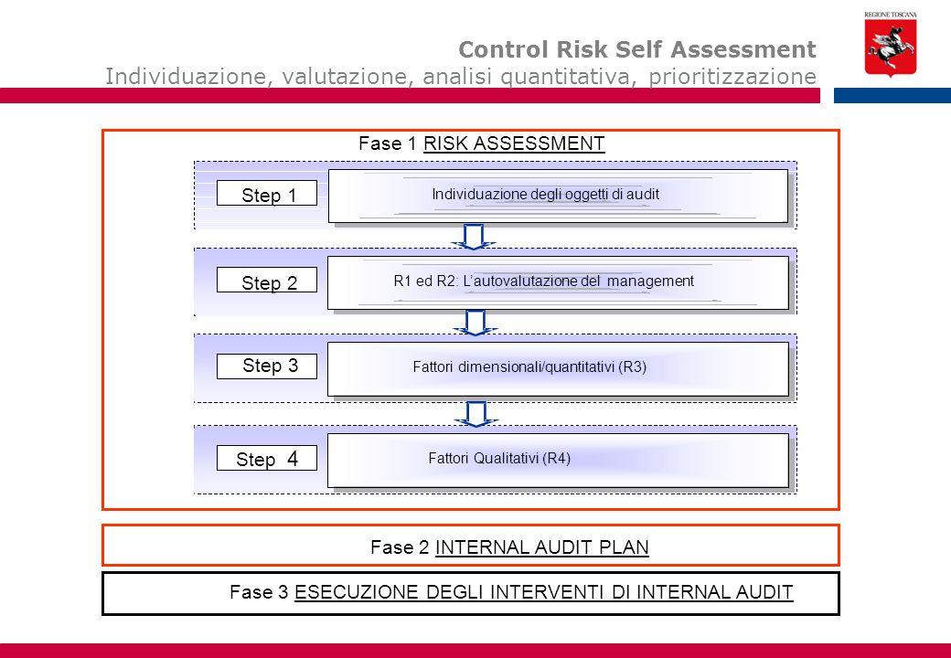 Gli step del Risk Assessment R1 ed R2:L'autovalutazionedel management R1 ed R2: L'autovalutazione del management Step2 Individuazione degli oggetti diAudit Individuazione degli oggetti di audit Step1 Fattori dimensionali/quantitativi (R3) Step3 Fattori Qualitativi (R4) Step4 Step 1 Fase 1 RISK ASSESSMENT Fase 2 INTERNAL AUDIT PLAN Fase 3 ESECUZIONE DEGLI INTERVENTI DI INTERNAL AUDIT Control Risk Self Assessment Individuazione, valutazione, analisi quantitativa, prioritizzazione Step 2 Step 3 Step 4