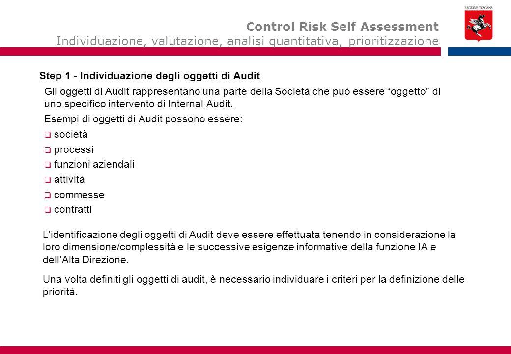 """Gli oggetti di Audit rappresentano una parte della Società che può essere """"oggetto"""" di uno specifico intervento di Internal Audit. Esempi di oggetti d"""