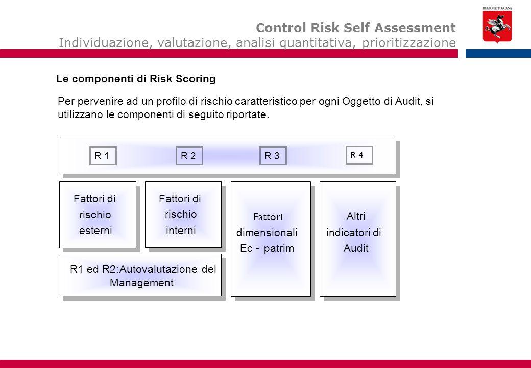 Per pervenire ad un profilo di rischio caratteristico per ogni Oggetto di Audit, si utilizzano le componenti di seguito riportate. Le componenti di Ri