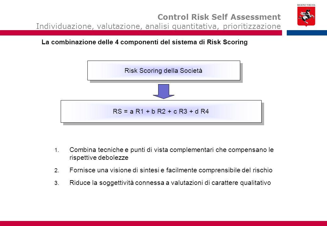 RS = a R1 + b R2 + c R3 + d R4 Risk Scoring della Società Le 4 componenti del sistema di Risk Scoring 1. Combina tecniche e punti di vista complementa