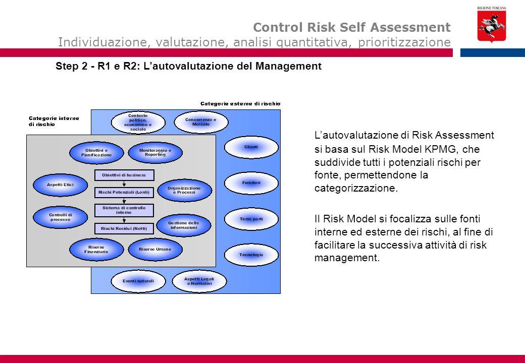 L'autovalutazione di Risk Assessment si basa sul Risk Model KPMG, che suddivide tutti i potenziali rischi per fonte, permettendone la categorizzazione