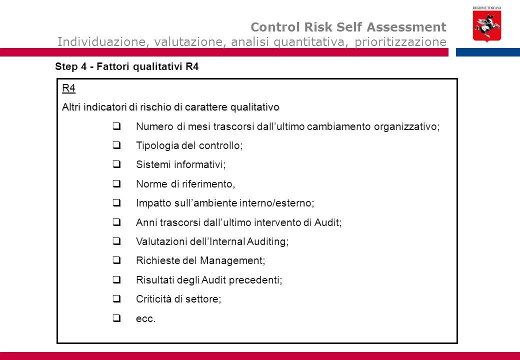 R4 Altri indicatori di rischio di carattere qualitativo  Numero di mesi trascorsi dall'ultimo cambiamento organizzativo;  Tipologia del controllo;  Sistemi informativi;  Norme di riferimento,  Impatto sull'ambiente interno/esterno;  Anni trascorsi dall'ultimo intervento di Audit;  Valutazioni dell'Internal Auditing;  Richieste del Management;  Risultati degli Audit precedenti;  Criticità di settore;  ecc.