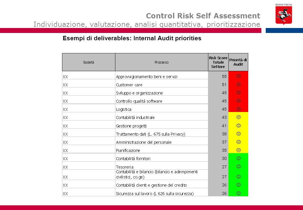 Esempio di deliverable: Internal Audit Priorities Control Risk Self Assessment Individuazione, valutazione, analisi quantitativa, prioritizzazione Ese