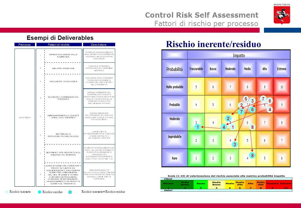 11 2 2 3 3 Rischio inerente/residuo Rischio inerente Rischio residuo Rischio inerente = Rischio residuo 4 4 5 6 6 7 7 8 8 Control Risk Self Assessment