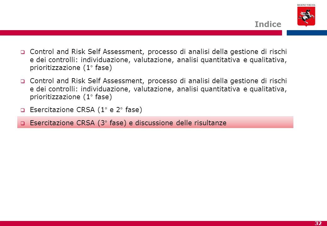 32 Indice  Control and Risk Self Assessment, processo di analisi della gestione di rischi e dei controlli: individuazione, valutazione, analisi quant