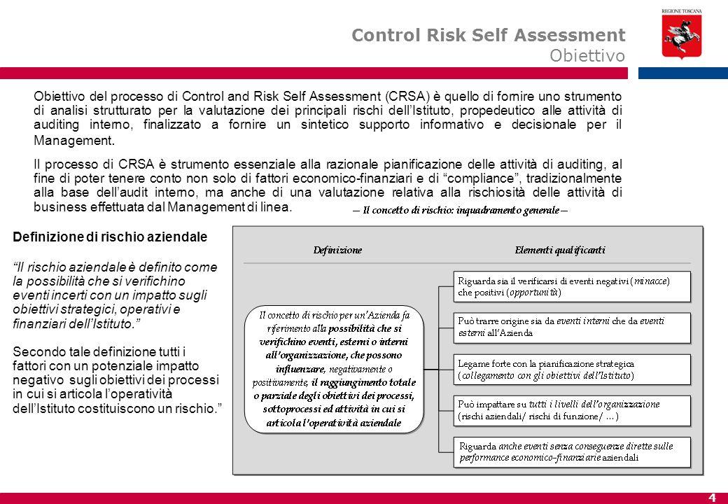 4 Obiettivo del processo di Control and Risk Self Assessment (CRSA) è quello di fornire uno strumento di analisi strutturato per la valutazione dei principali rischi dell'Istituto, propedeutico alle attività di auditing interno, finalizzato a fornire un sintetico supporto informativo e decisionale per il Management.