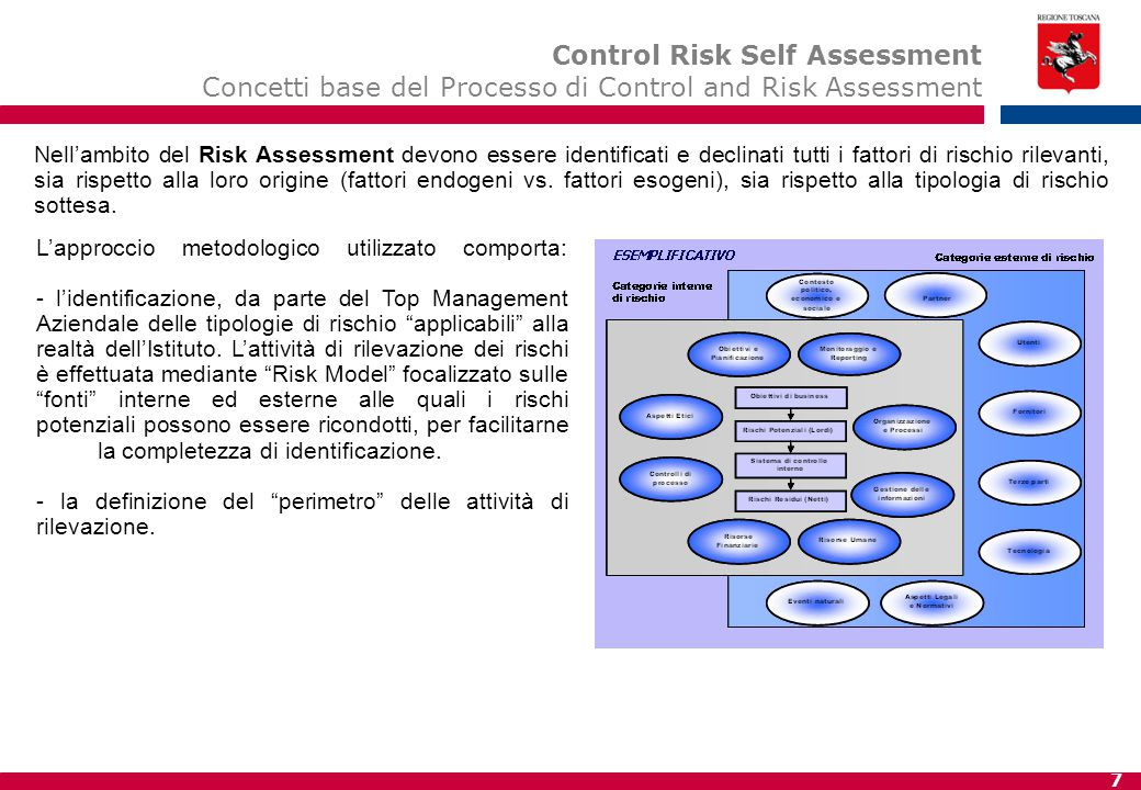 7 Nell'ambito del Risk Assessment devono essere identificati e declinati tutti i fattori di rischio rilevanti, sia rispetto alla loro origine (fattori endogeni vs.