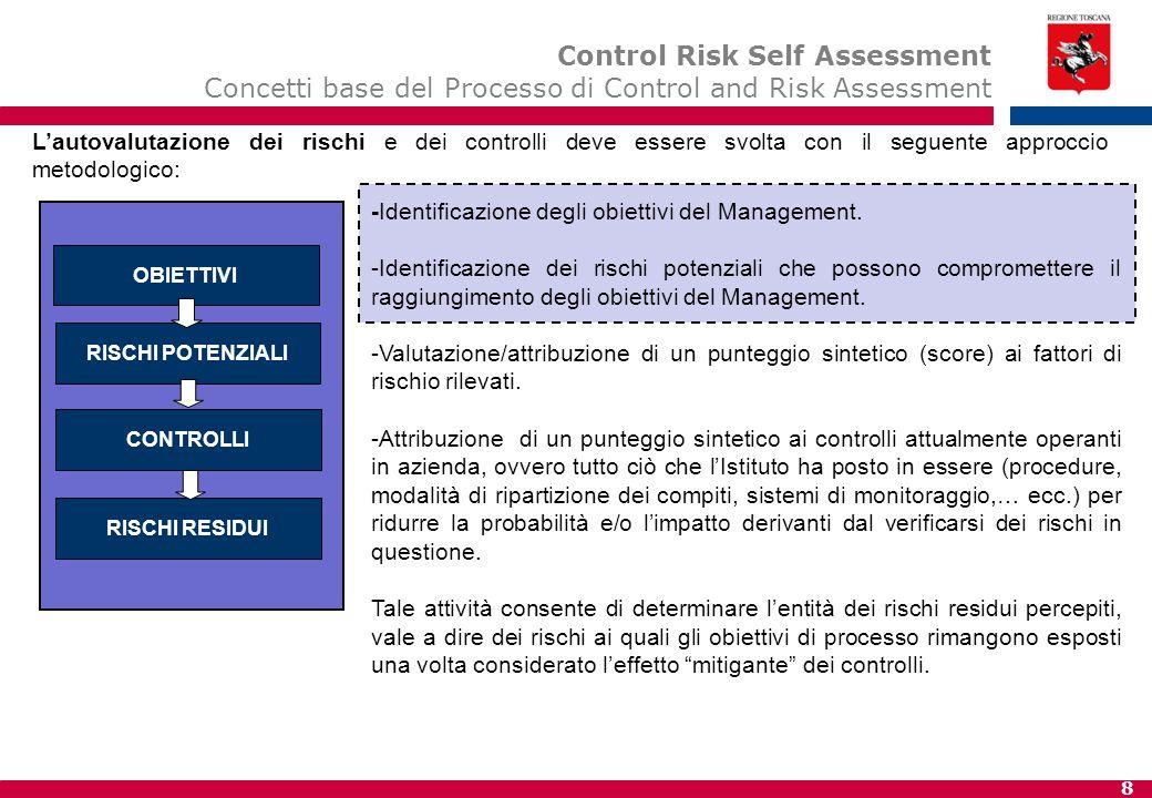8 -Identificazione degli obiettivi del Management. -Identificazione dei rischi potenziali che possono compromettere il raggiungimento degli obiettivi