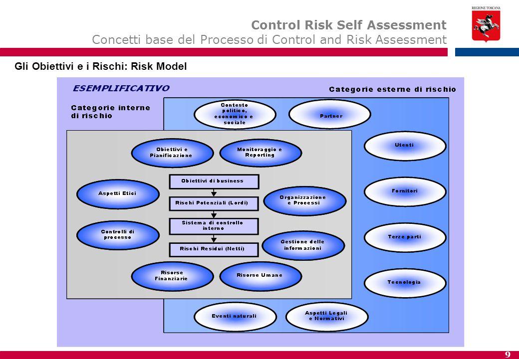 9 Identificazione preliminare dei rischi Gli Obiettivi e i Rischi: Risk Model Control Risk Self Assessment Concetti base del Processo di Control and R