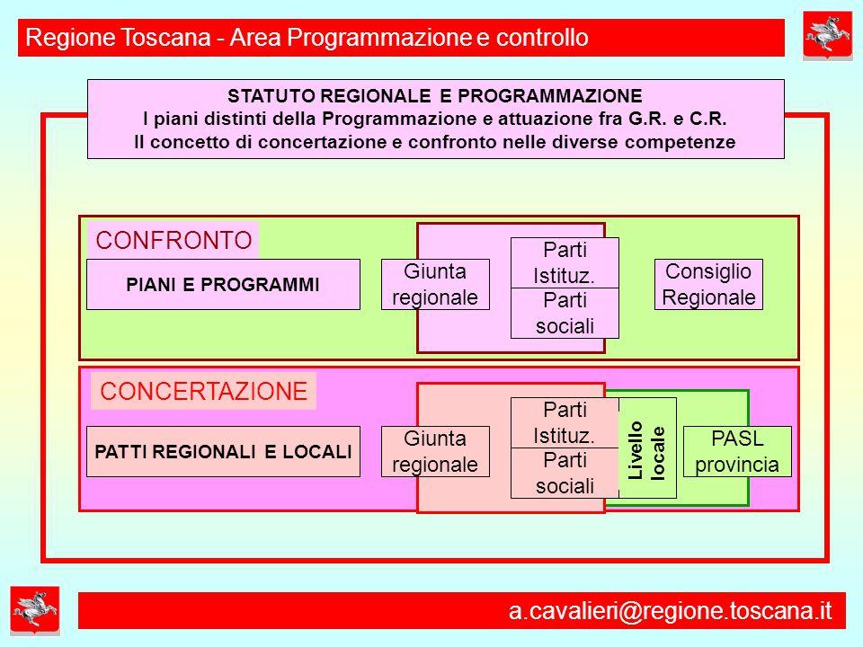 a.cavalieri@regione.toscana.it Regione Toscana - Area Programmazione e controllo STATUTO REGIONALE E PROGRAMMAZIONE I piani distinti della Programmazione e attuazione fra G.R.