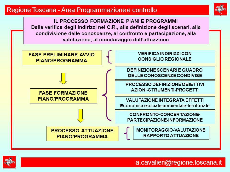a.cavalieri@regione.toscana.it Regione Toscana - Area Programmazione e controllo FASE PRELIMINARE AVVIO PIANO/PROGRAMMA PROCESSO ATTUAZIONE PIANO/PROGRAMMA FASE FORMAZIONE PIANO/PROGRAMMA VALUTAZIONE INTEGRATA EFFETTI Economico-sociale-ambientale-territoriale CONFRONTO-CONCERTAZIONE- PARTECIPAZIONE-INFORMAZIONE DEFINIZIONE SCENARI E QUADRO DELLE CONOSCENZE CONDIVISE MONITORAGGIO-VALUTAZIONE RAPPORTO ATTUAZIONE VERIFICA INDIRIZZI CON CONSIGLIO REGIONALE IL PROCESSO FORMAZIONE PIANI E PROGRAMMI Dalla verifica degli indirizzi nel C.R., alla definizione degli scenari, alla condivisione delle conoscenze, al confronto e partecipazione, alla valutazione, al monitoraggio dell'attuazione PROCESSO DEFINIZIONE OBIETTIVI AZIONI-STRUMENTI-PROGETTI