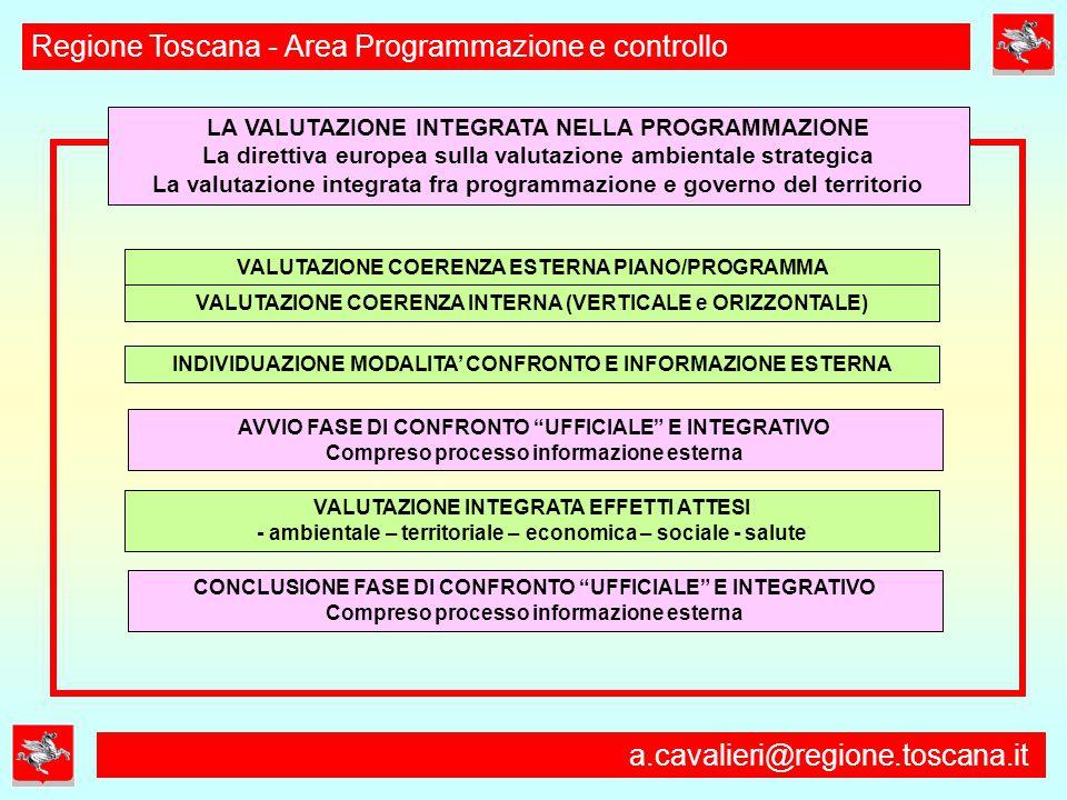 a.cavalieri@regione.toscana.it Regione Toscana - Area Programmazione e controllo LA VALUTAZIONE INTEGRATA NELLA PROGRAMMAZIONE La direttiva europea sulla valutazione ambientale strategica La valutazione integrata fra programmazione e governo del territorio INDIVIDUAZIONE MODALITA' CONFRONTO E INFORMAZIONE ESTERNA VALUTAZIONE COERENZA ESTERNA PIANO/PROGRAMMA VALUTAZIONE COERENZA INTERNA (VERTICALE e ORIZZONTALE) VALUTAZIONE INTEGRATA EFFETTI ATTESI - ambientale – territoriale – economica – sociale - salute AVVIO FASE DI CONFRONTO UFFICIALE E INTEGRATIVO Compreso processo informazione esterna CONCLUSIONE FASE DI CONFRONTO UFFICIALE E INTEGRATIVO Compreso processo informazione esterna