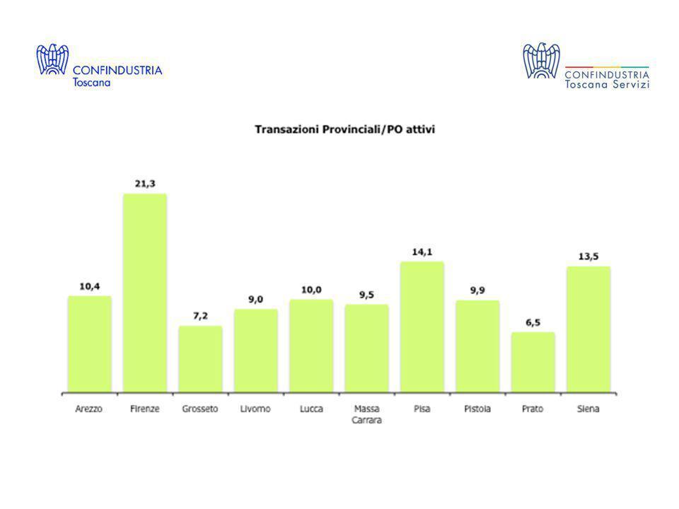 Infine è importante osservare che soltanto il 42% del valore complessivo degli acquisti effettuati dalle PA toscane proviene dal mercato interno a livello regionale e questo allontana la nostra regione dalle migliori performance di Lazio, Emilia Romagna e Lombardia