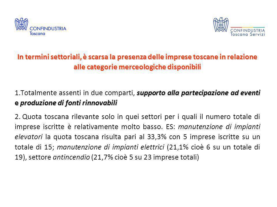 In termini settoriali, è scarsa la presenza delle imprese toscane in relazione alle categorie merceologiche disponibili supporto alla partecipazione a
